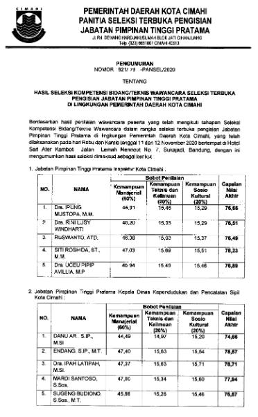 Hasil Seleksi Kompetensi Bidang Teknis Wawancara Seleksi Terbuka Pengisian JPT Pratama di Lingkungan Pemerintah Daerah Kota Cimahi